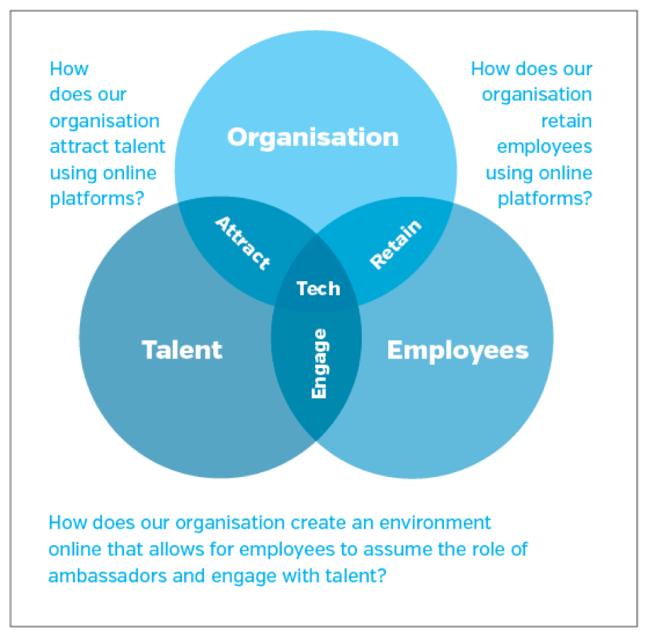 How does our organisation attract talent using online platforms